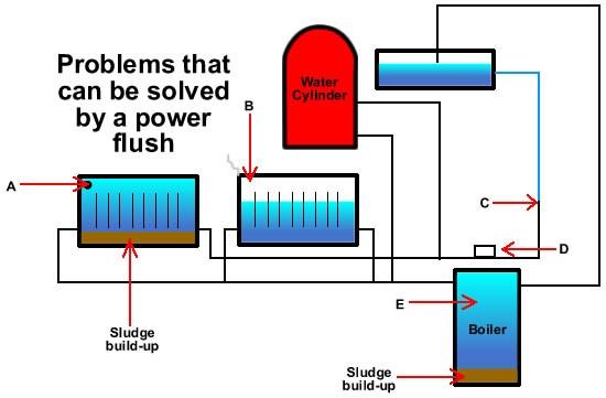Boiler flow chart - Bibliotheque